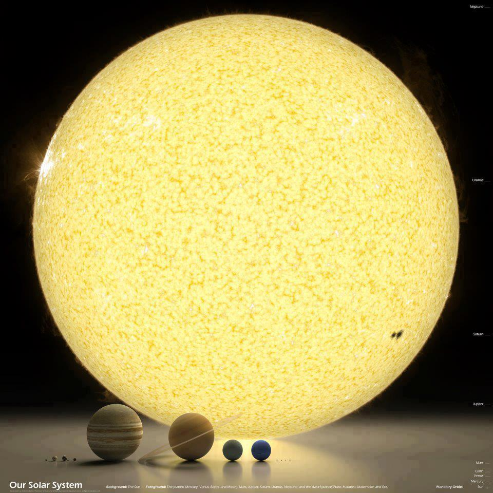 SUN and Planets in Earth Solar System