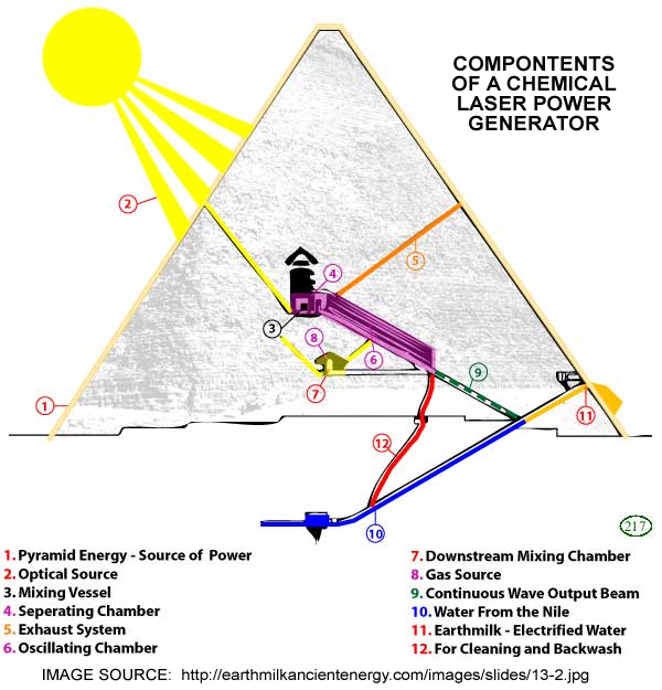 PYRAMID LASER POWER GENERATOR