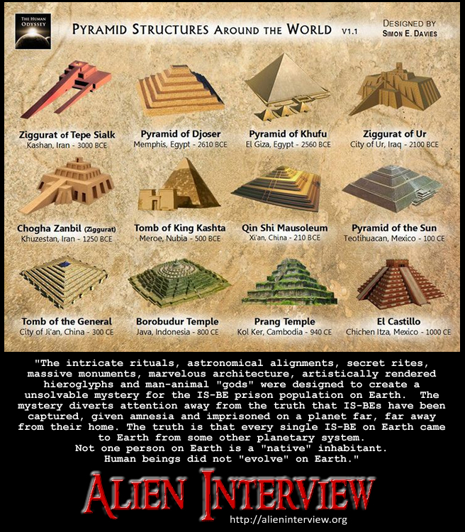 Pyramid Civilizations